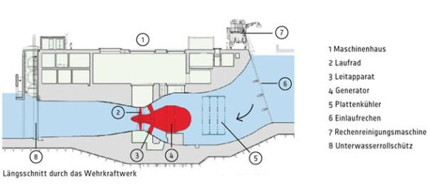 Maschinenhaus Wehrwasserkraftwerk - Bildquelle: RADAG