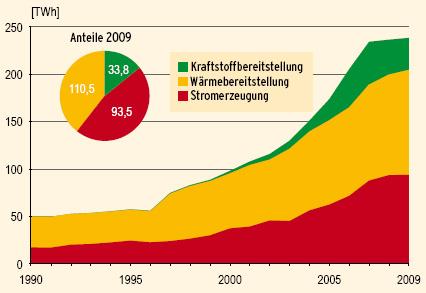anteil erneuerbare energien weltweit